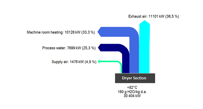 Heat recovery in cold temperatures